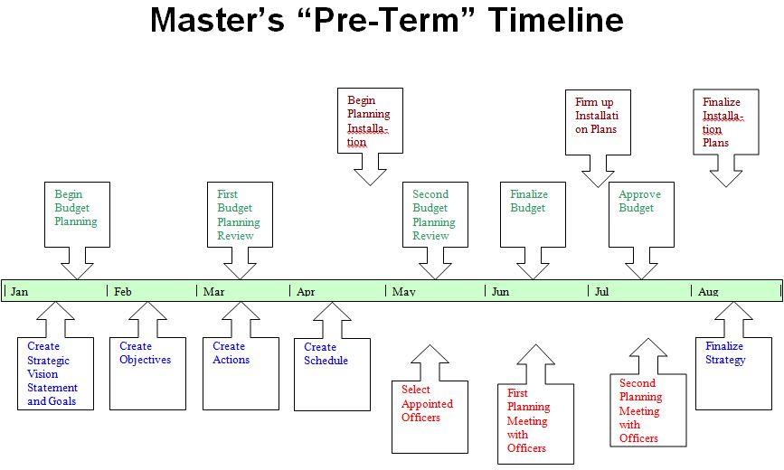 masters-timeline