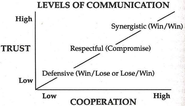 Covey Levels of Communication